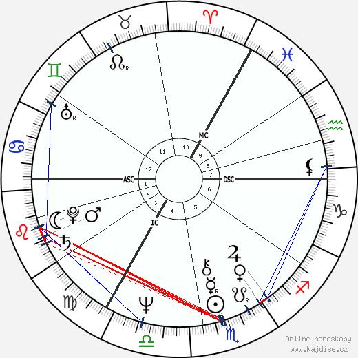 Peter Noone wikipedie wiki 2018, 2019 horoskop