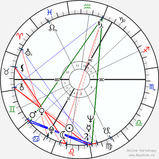Peter O'Toole wikipedie wiki 2019, 2020 horoskop