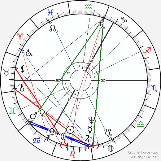 Peter O'Toole wikipedie wiki 2020, 2021 horoskop