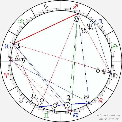 Peter Outerbridge wikipedie wiki 2017, 2018 horoskop