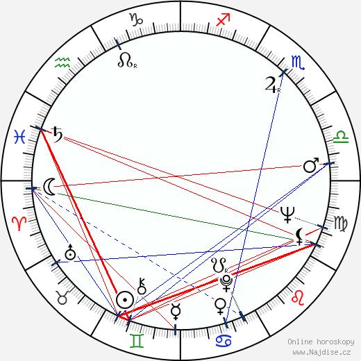 Peter Sasdy wikipedie wiki 2018, 2019 horoskop