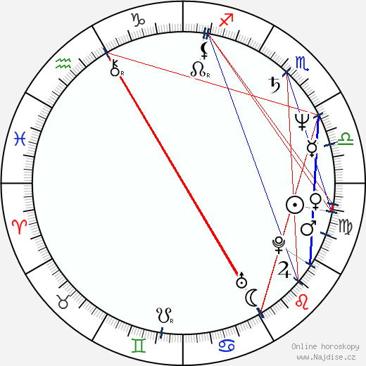 Peter Scolari wikipedie wiki 2020, 2021 horoskop