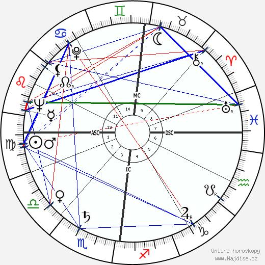 Peter Sellers wikipedie wiki 2020, 2021 horoskop