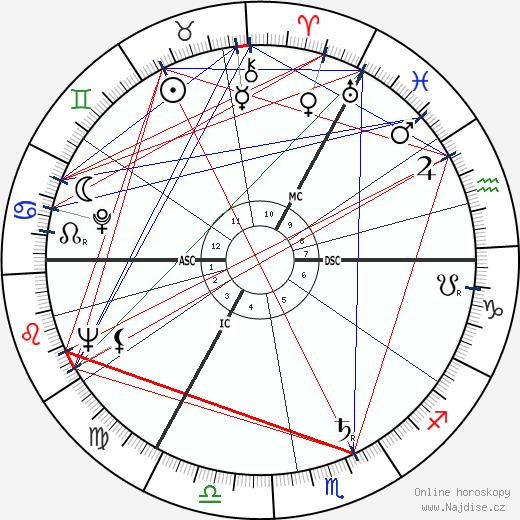 Peter Shaffer wikipedie wiki 2019, 2020 horoskop