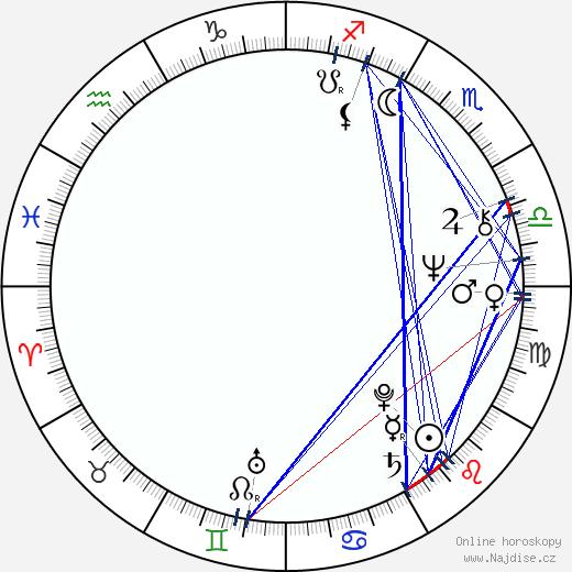 Peter Simonischek wikipedie wiki 2018, 2019 horoskop