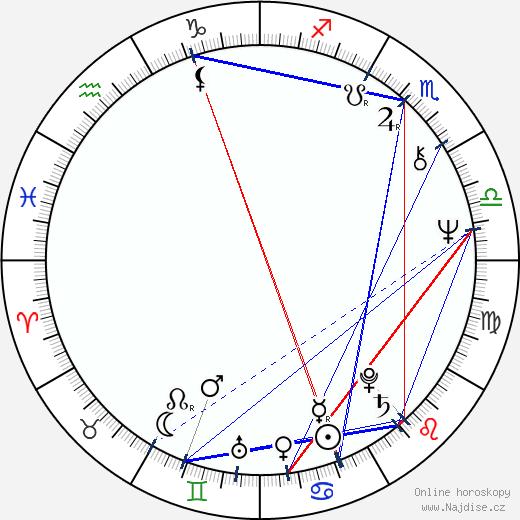 Peter Staník wikipedie wiki 2017, 2018 horoskop
