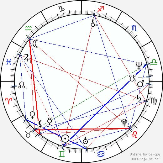 Peter Stašák wikipedie wiki 2019, 2020 horoskop