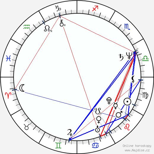 Peter Stormare wikipedie wiki 2018, 2019 horoskop