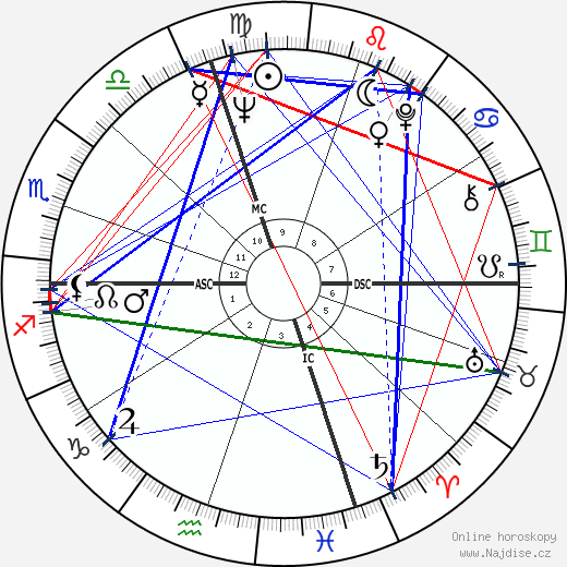 Peter Ueberroth wikipedie wiki 2018, 2019 horoskop