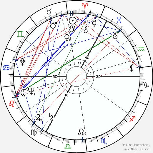 Peter Ustinov wikipedie wiki 2018, 2019 horoskop
