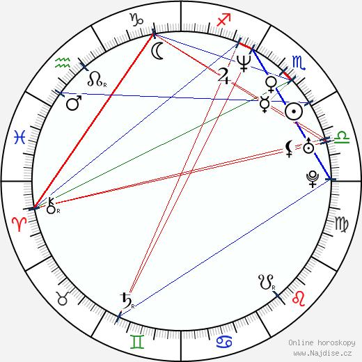 Peter Varga wikipedie wiki 2020, 2021 horoskop