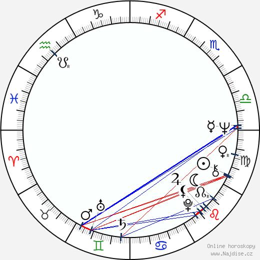 Peter von Bagh wikipedie wiki 2020, 2021 horoskop