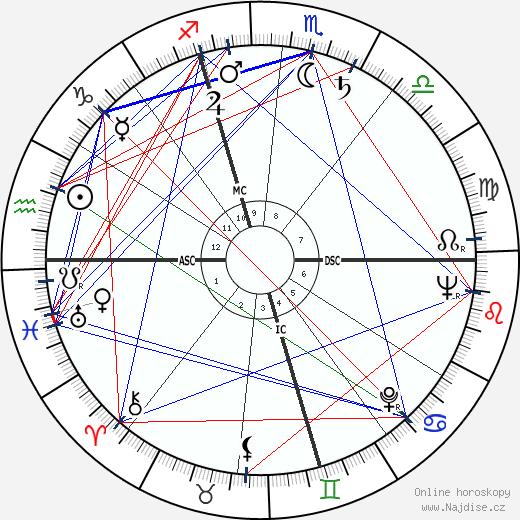 Peter Voulkos wikipedie wiki 2020, 2021 horoskop