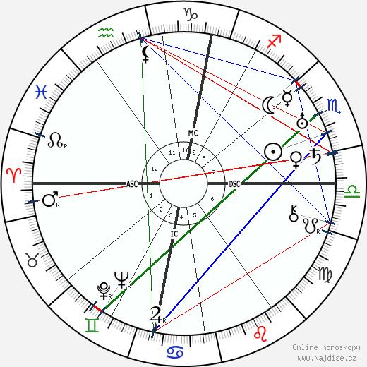 Peter Warlock wikipedie wiki 2019, 2020 horoskop