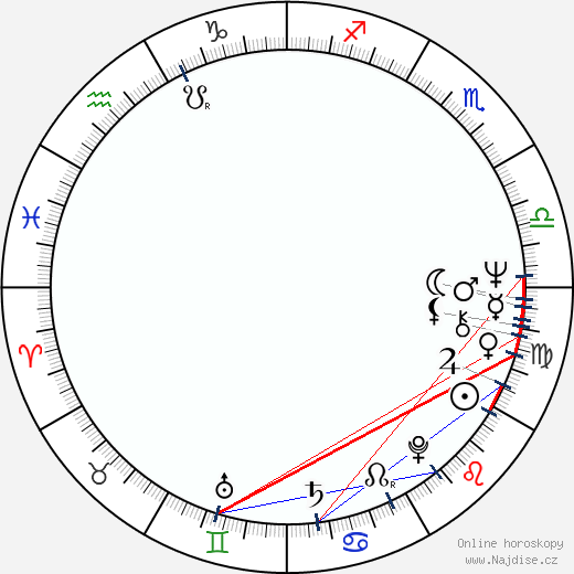 Peter Weir wikipedie wiki 2019, 2020 horoskop