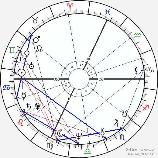 Peter Weller wikipedie wiki 2019, 2020 horoskop