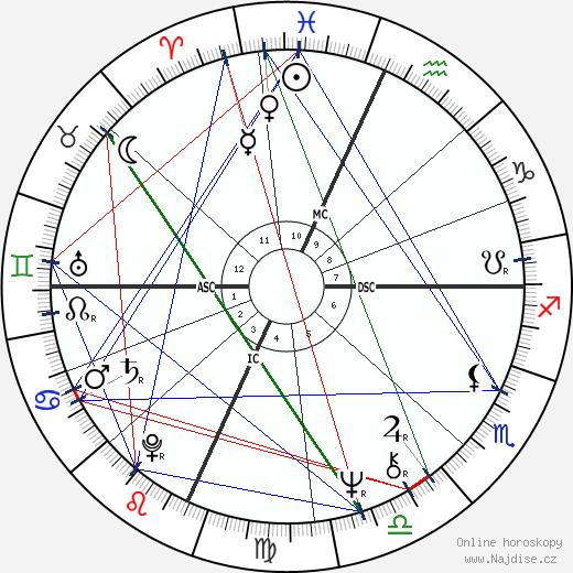Peter Wolf wikipedie wiki 2020, 2021 horoskop