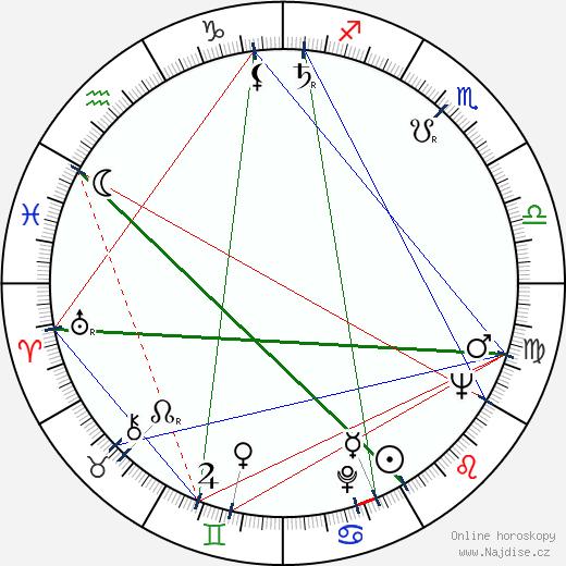 Peter Yates wikipedie wiki 2018, 2019 horoskop