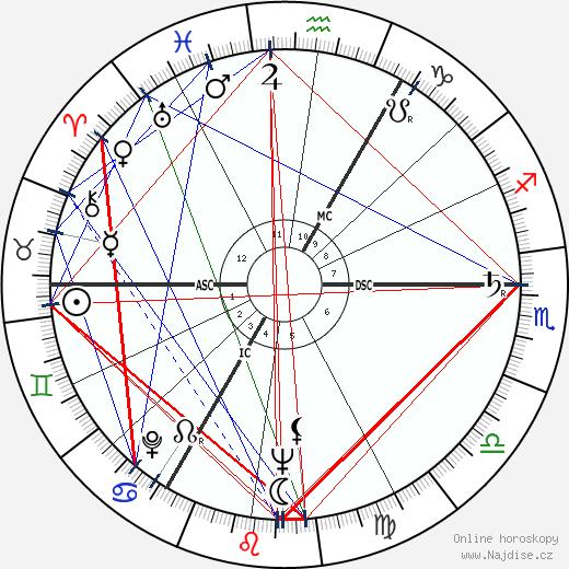 Peter Zadek wikipedie wiki 2017, 2018 horoskop