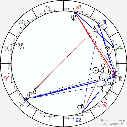 Petey Pablo wikipedie wiki 2017, 2018 horoskop