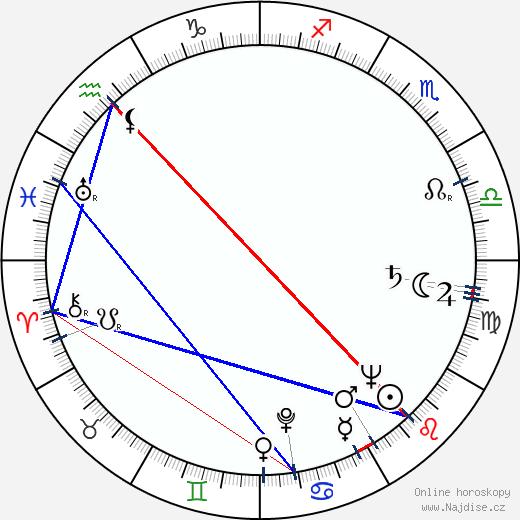 Petko Karlukovski wikipedie wiki 2020, 2021 horoskop
