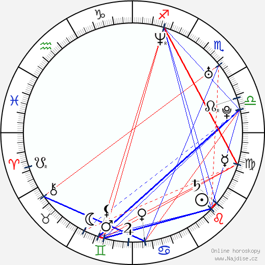 Petr Bende wikipedie wiki 2018, 2019 horoskop
