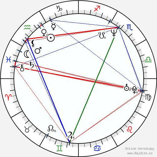Petr Bendl wikipedie wiki 2018, 2019 horoskop