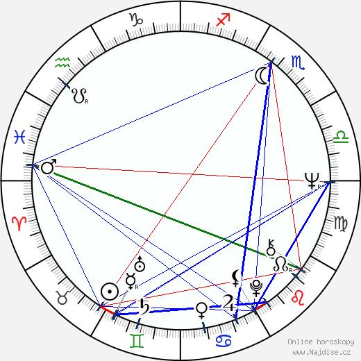 Petr Brukner wikipedie wiki 2019, 2020 horoskop