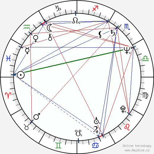 Petr Bucháček wikipedie wiki 2019, 2020 horoskop