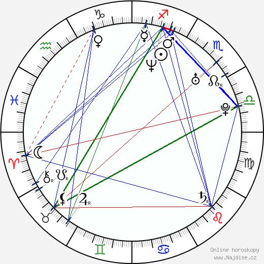 Petr Burian wikipedie wiki 2017, 2018 horoskop