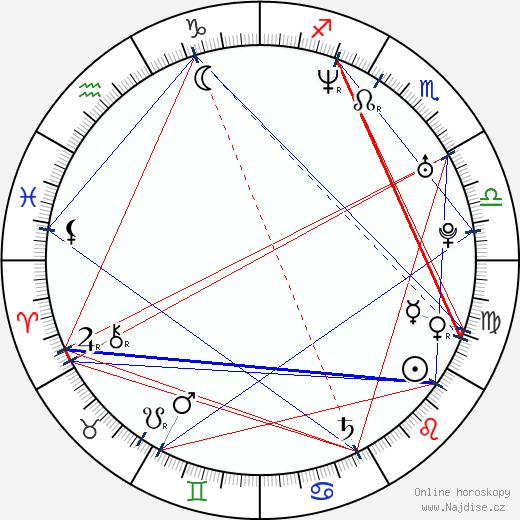 Petr Čajánek wikipedie wiki 2017, 2018 horoskop