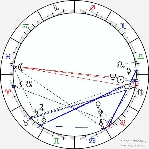 Petr Čepek wikipedie wiki 2020, 2021 horoskop