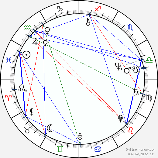 Petr Červenka wikipedie wiki 2018, 2019 horoskop