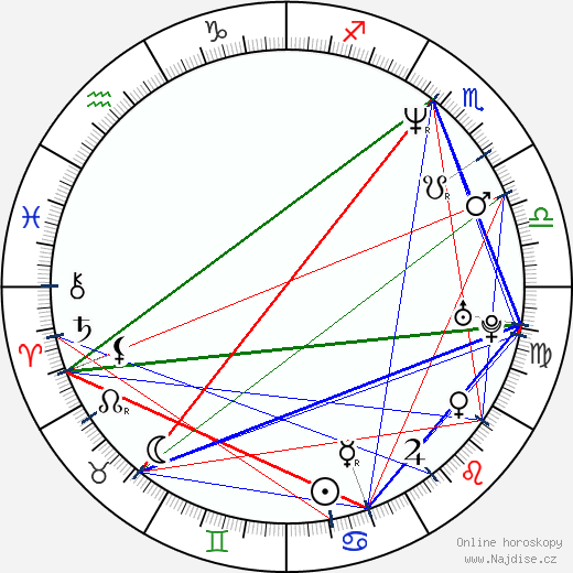 Petr Chobot wikipedie wiki 2019, 2020 horoskop