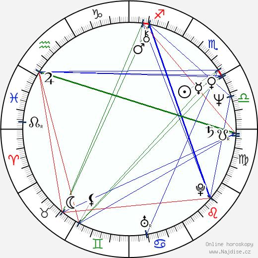 Petr Cibulka wikipedie wiki 2019, 2020 horoskop
