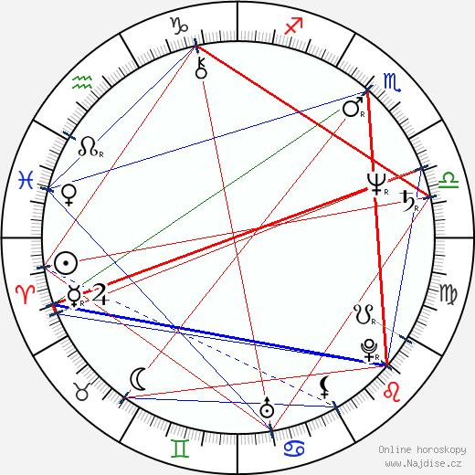 Petr Drozda wikipedie wiki 2020, 2021 horoskop