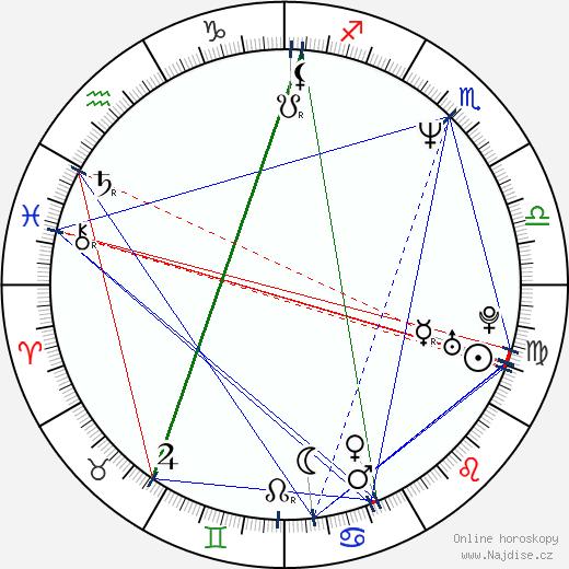 Petr Fiala wikipedie wiki 2020, 2021 horoskop
