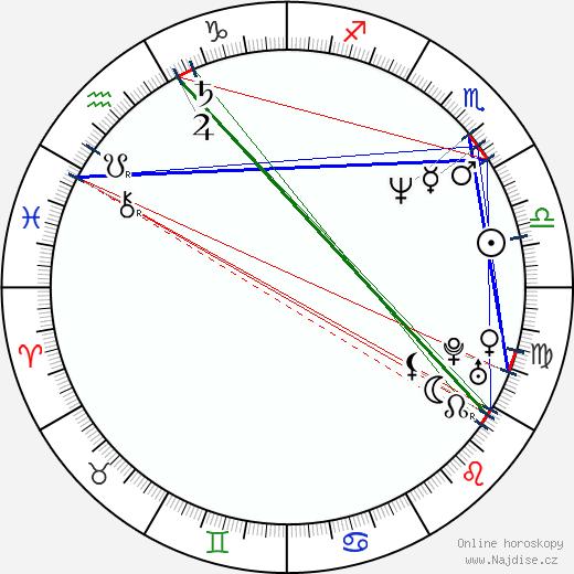 Petr Franěk wikipedie wiki 2020, 2021 horoskop