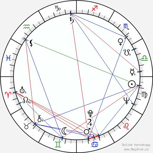Petr Haničinec wikipedie wiki 2019, 2020 horoskop