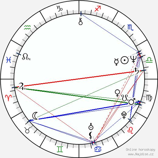 Petr Hanus wikipedie wiki 2020, 2021 horoskop