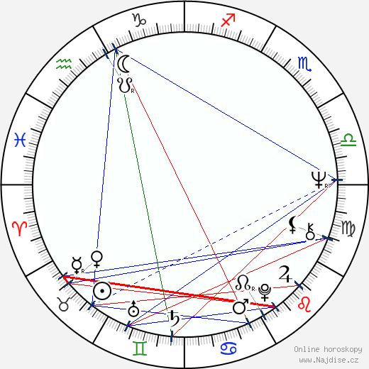Petr Hapka wikipedie wiki 2019, 2020 horoskop