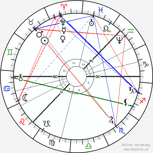 Petr Iljič Čajkovskij wikipedie wiki 2018, 2019 horoskop