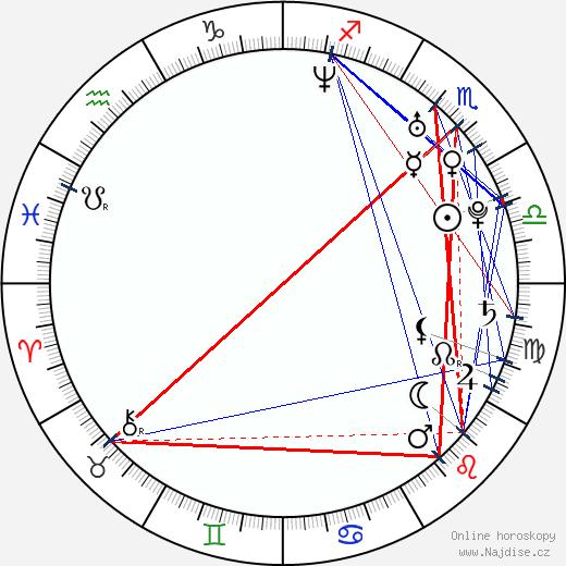 Petr Jablonský wikipedie wiki 2017, 2018 horoskop