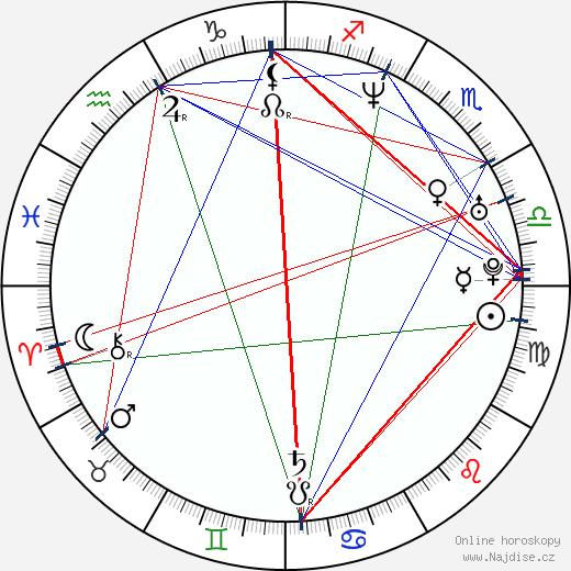 Petr Jákl ml. wikipedie wiki 2020, 2021 horoskop