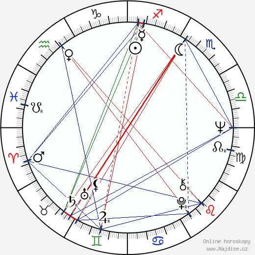 Petr Jákl st. wikipedie wiki 2020, 2021 horoskop