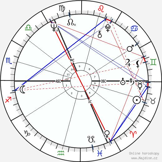 Petr Janda wikipedie wiki 2019, 2020 horoskop