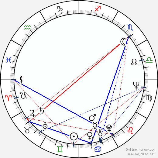 Petr Kaplan wikipedie wiki 2018, 2019 horoskop