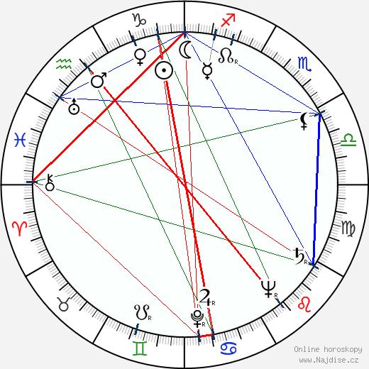 Petr Kien wikipedie wiki 2017, 2018 horoskop