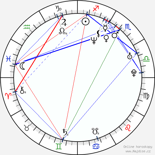 Petr Koblovský wikipedie wiki 2018, 2019 horoskop