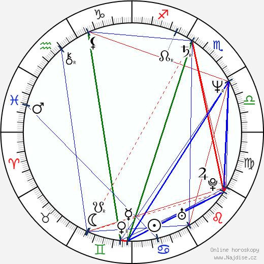 Petr Koliha wikipedie wiki 2019, 2020 horoskop